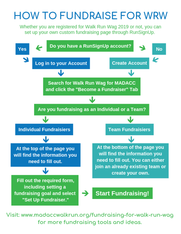 How to Fundraise for WRW